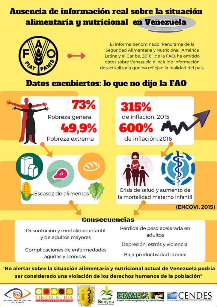 Ausencia de información real sobre la situación alimentaria y nutricional en Venezuela
